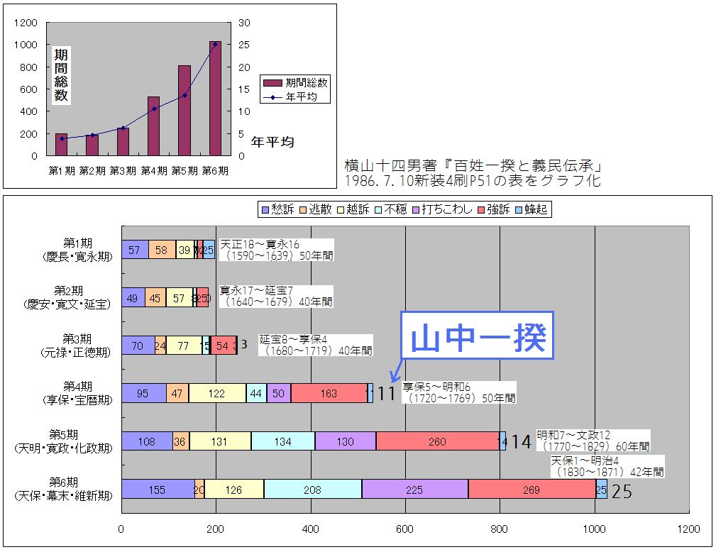 江戸時代の一揆の件数